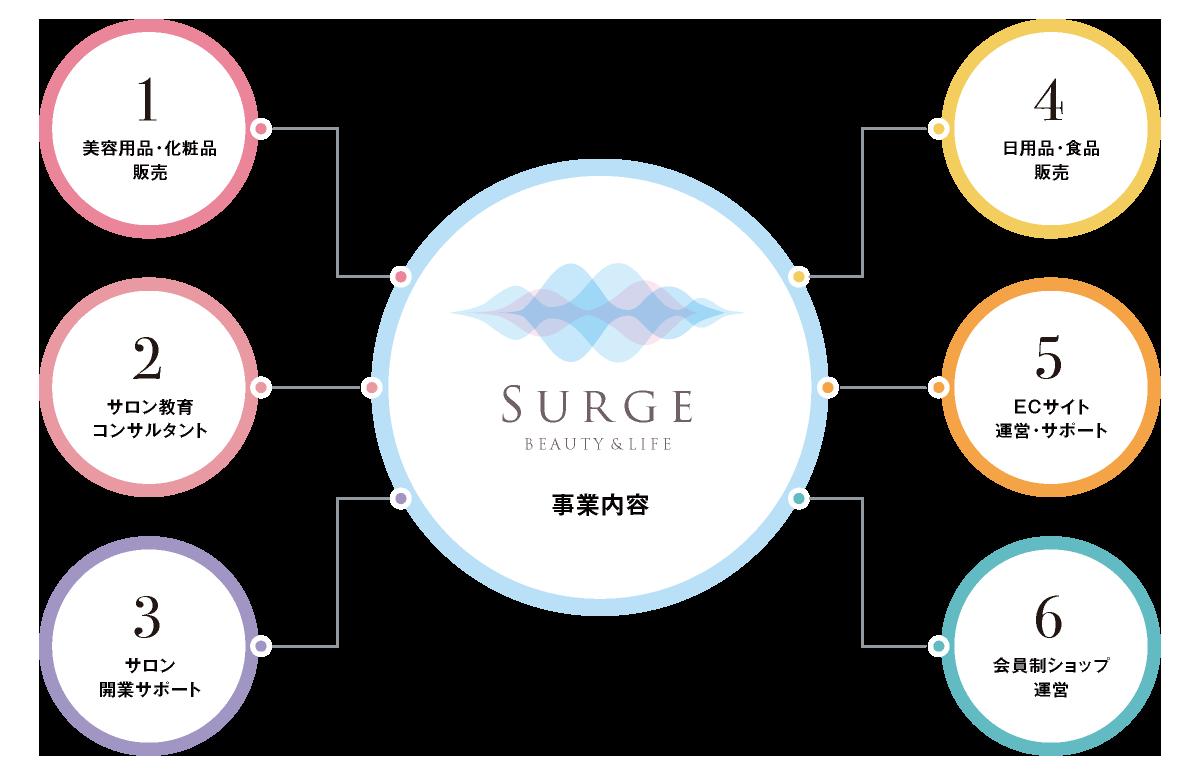 Surge・株式会社サージ| 兵庫県神戸市|美容・コスメ・日用品・食品|卸売・総合商社| 事業内容